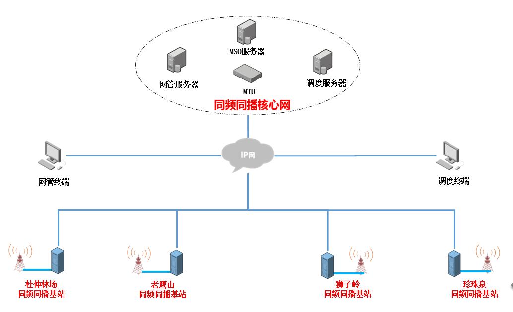同频同播系统.png